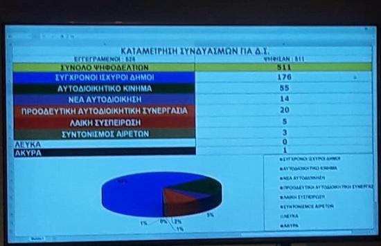 «Γαλάζια» αυτοδυναμία στην ΚΕΔΕ με 65% – 20 έως 21 έδρες