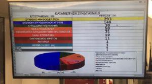 Σαρωτική νίκη της ΝΔ στις εκλογές της ΠΕΔΑ – Πρόεδρος ο Γιώργος Μαρκόπουλος, Δήμαρχος Γαλατσίου