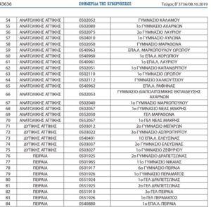 Τα 84 γυμνάσια και λύκεια της Αττικής που θα πάνε σχολειό τα προσφυγόπουλα  - Δείτε τη λίστα με τα σχολεία