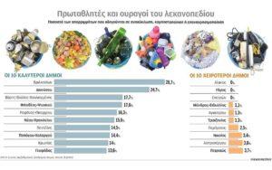 Ελλάδα: ΕΔΣΝΑ - Η κατάταξη και τα ποσοστά ανακύκλωσης των Δήμων της Αττικής