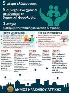 Ηράκλειο Αττική: Για 5η συνεχόμενη χρονιά ο Δήμος σκοπεύει να μειώσει τη δημοτική φορολογία
