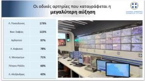 Περιφέρειας Αττικής: Αυξημένη κατά μέσο όρο σε ποσοστό 89%